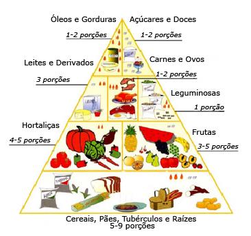 Dieta de Boa Nutrição – Dicas