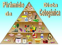Dieta do Cetônico – Como Funciona, Qual o Cardápio Semanal