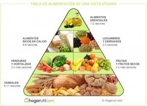 nutricion-vegetariana