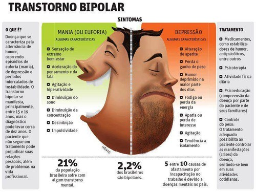 Transtorno Bipolar Tem Cura? – Sintomas, Causas e Tratamento